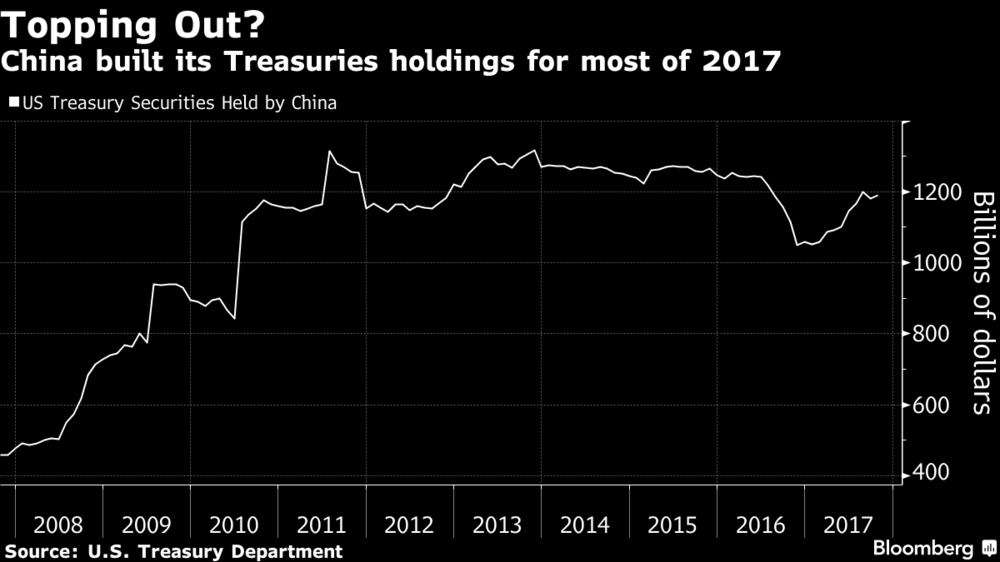 US Treasury Securities Held by China, 2008 - 2017