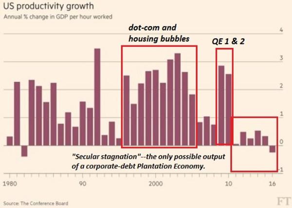US Productivity Growth, 1980 - 2018
