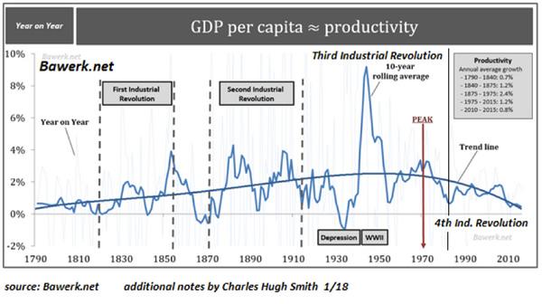 GDP per Capita, 1790 - 2018