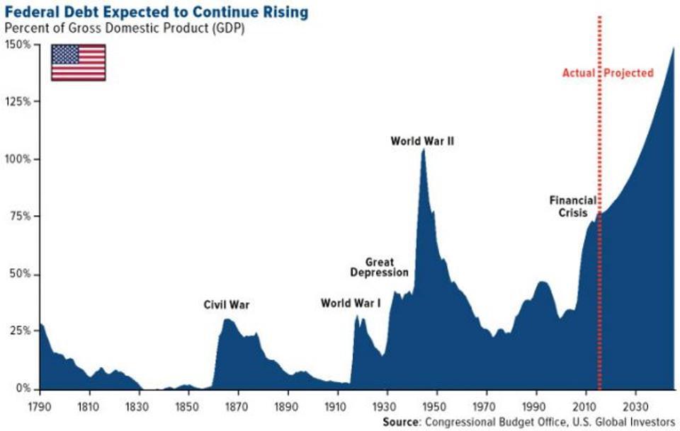 Percent of Gross Domestic Product, 1790 - 2018