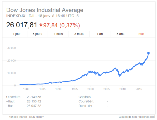 Dow Jones Industrial Average, 1980 - 2015
