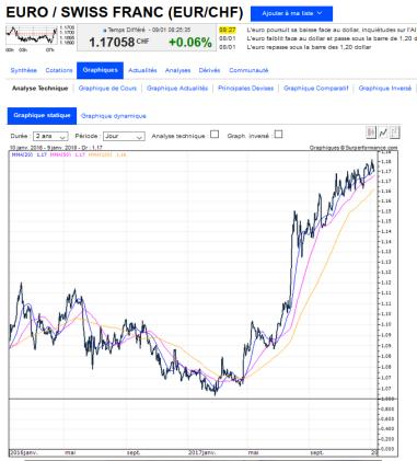 EUR/CHF January 09