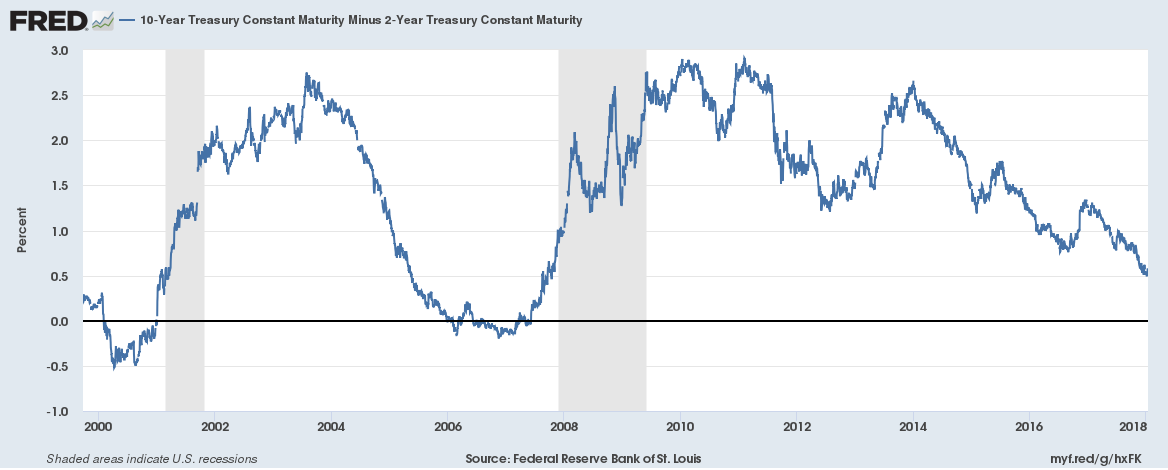 US Treasuries Constant Maturity, 2000 - 2017