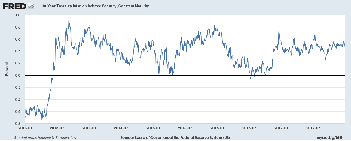 10 Year Treasury Inflation Indexed Security, Jan 2013 - Dec 2017