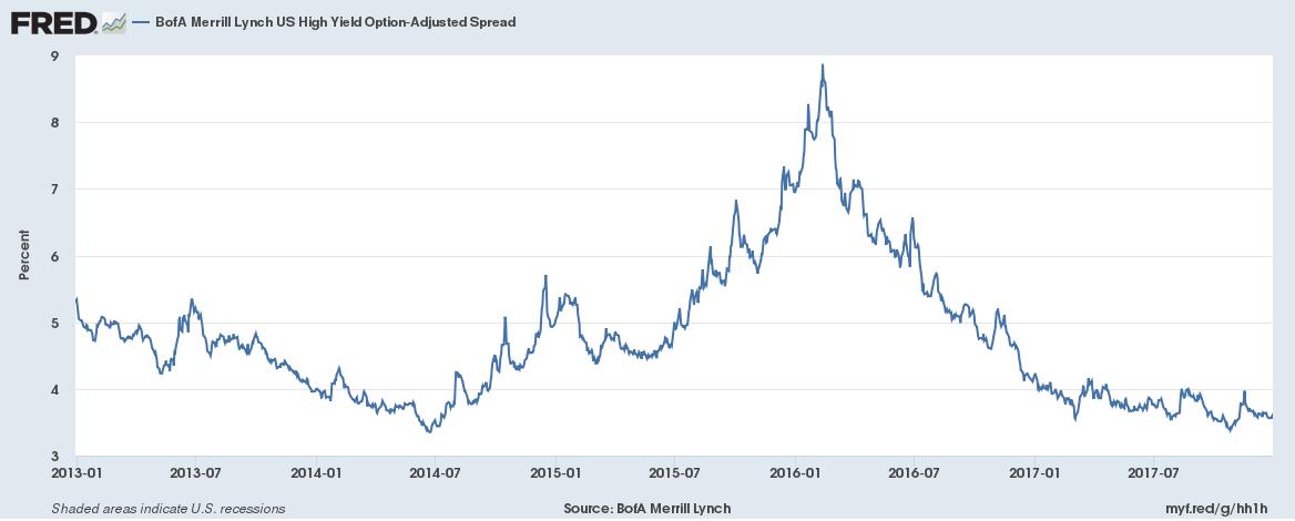 US BofA Merrill Lynch High Yield Option, Jan 2013 - Dec 2017