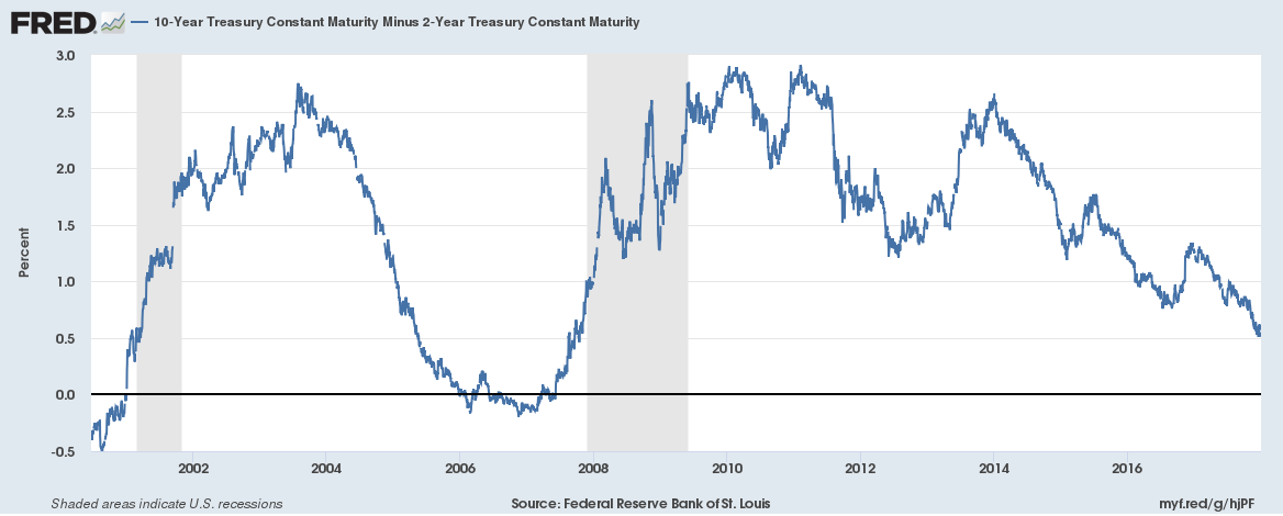US Treasury Constant Maturity, 2002 - 2017
