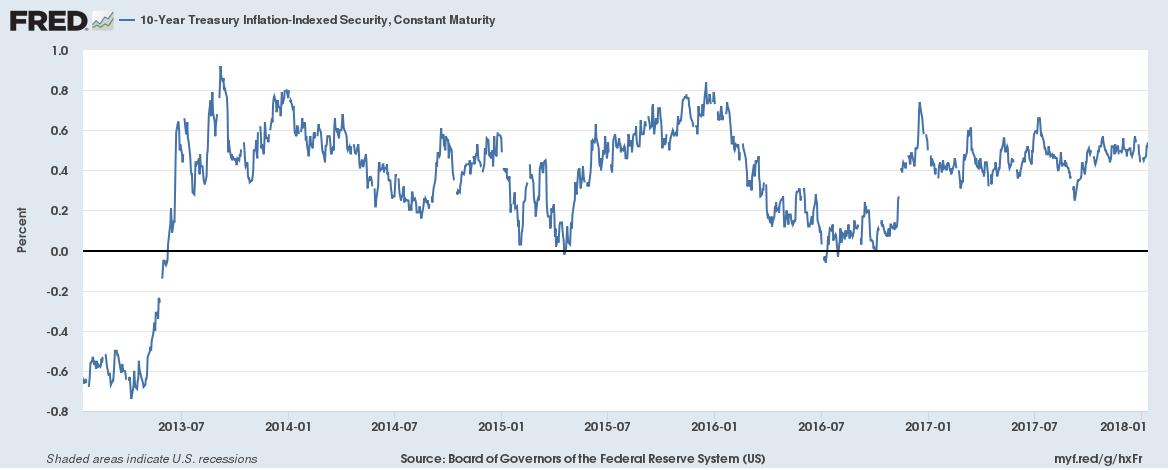 US Treasuries Inflation-Indexed Security, Jul 2012 - Jan 2018