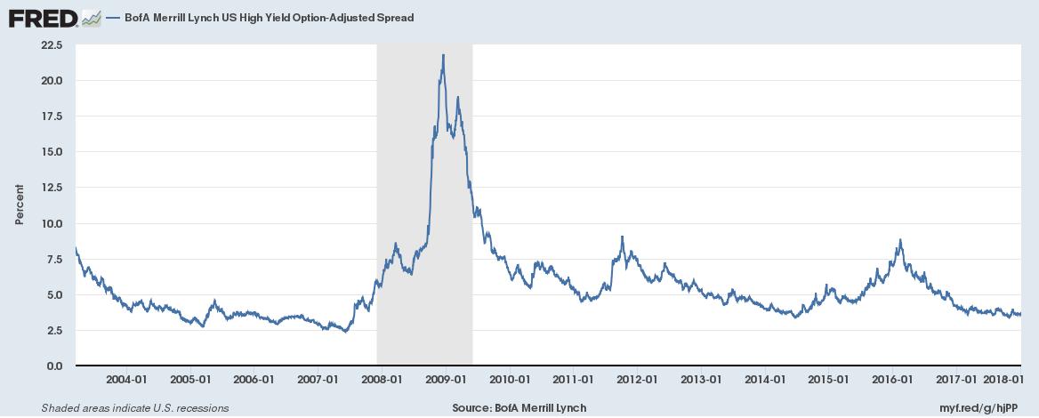US BofA Merrill Lynch High Yield Option, Jan 2004 - 2018