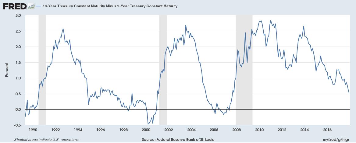 10 Year Treasury Constant Maturity, 1990 - 2017