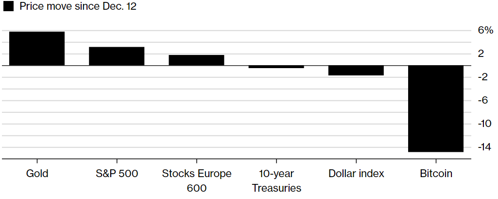 Gold Price, S&P 500, Stocks Europe 600, Treasuries, Dollar Index and Bitcoin price