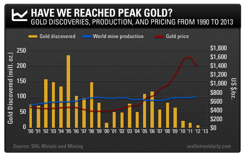 Gold Discoveries, Productiong and Price, 1990 - 2013