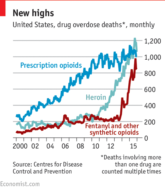 United States Drug Overdose Deaths, 2000 - 2017
