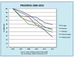 Progress 1990 - 2015