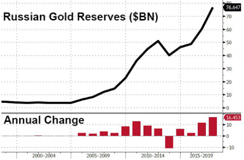 Russian Gold Reserves, 2000 - 2018