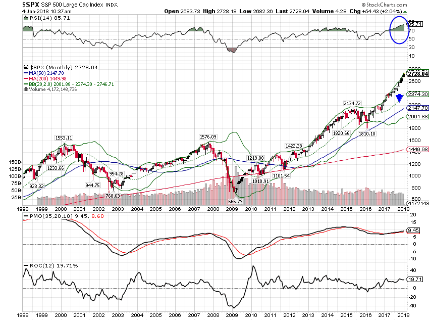 S&P 500 Large Cap Index, 1998 - 2018
