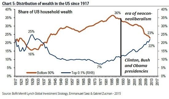 Distribution of Wealth in the US, 1917 - 2018