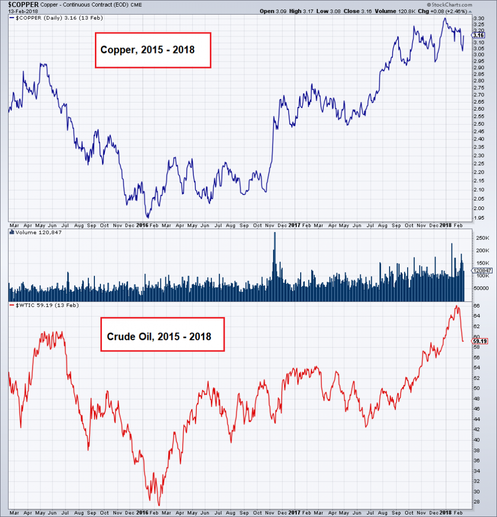 Copper and Crude Oil, 2015 - 2018