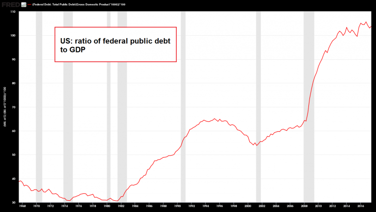 US Ratio of Federal Public Debt to GDP, 1968 - 2018