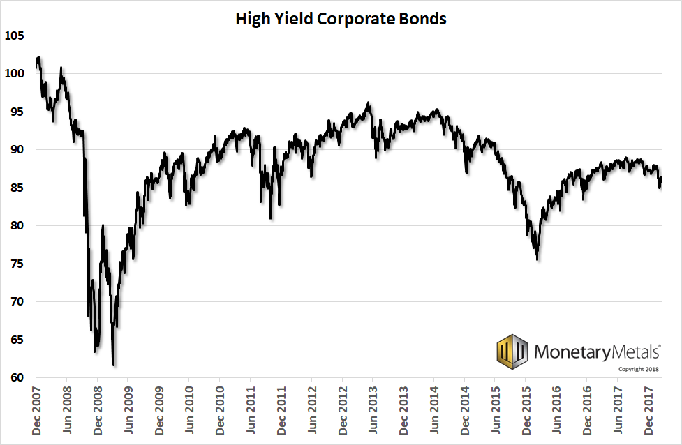 High Yield Corporate Bond , Dec 2007 - Dec 2017