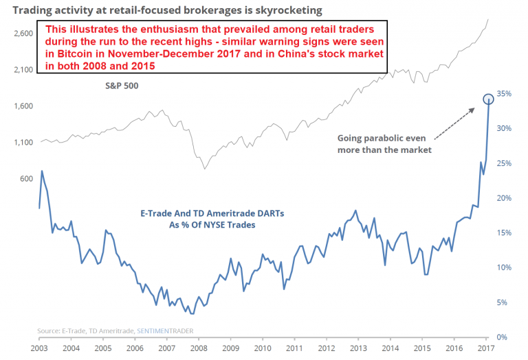 Trading Activity and Retail Focused Brokerages is Skyrocketing, 2003 - 2017