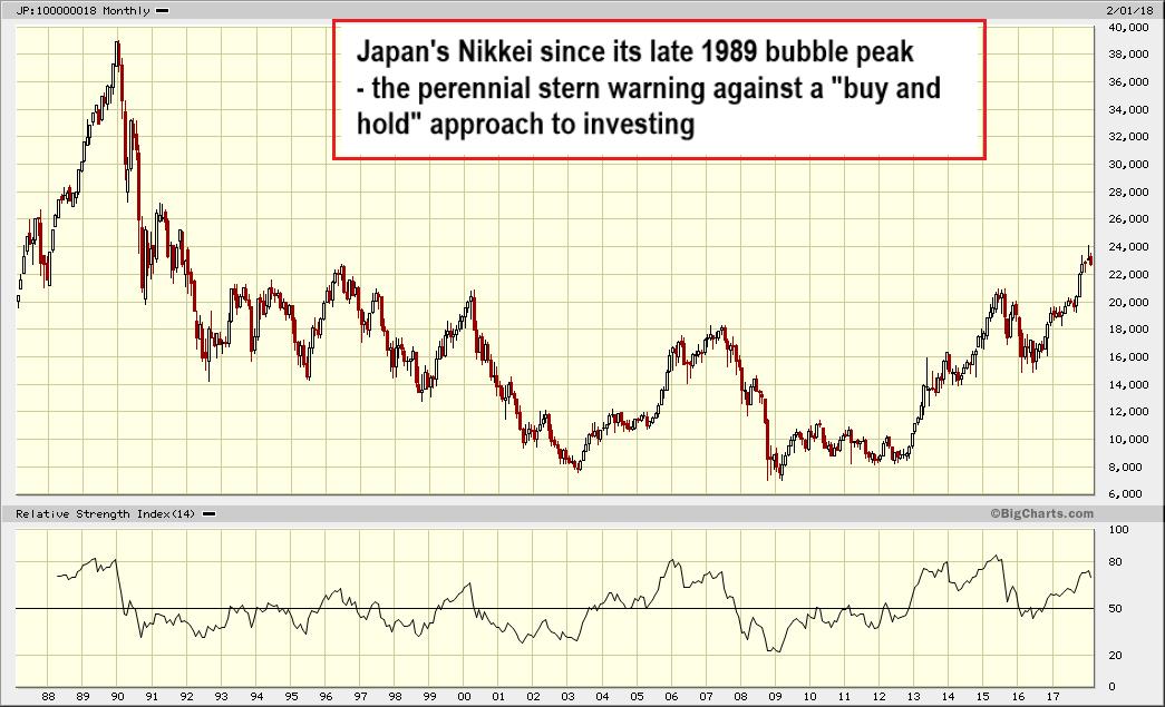 Japan Nikkei, 1989 - 2018