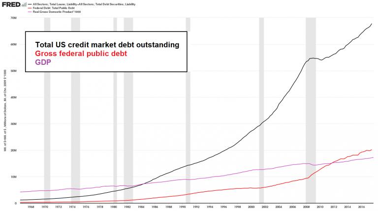 Total US Credit Market Debt, Gross Federal Public Debt and GDP, 1968 - 2018