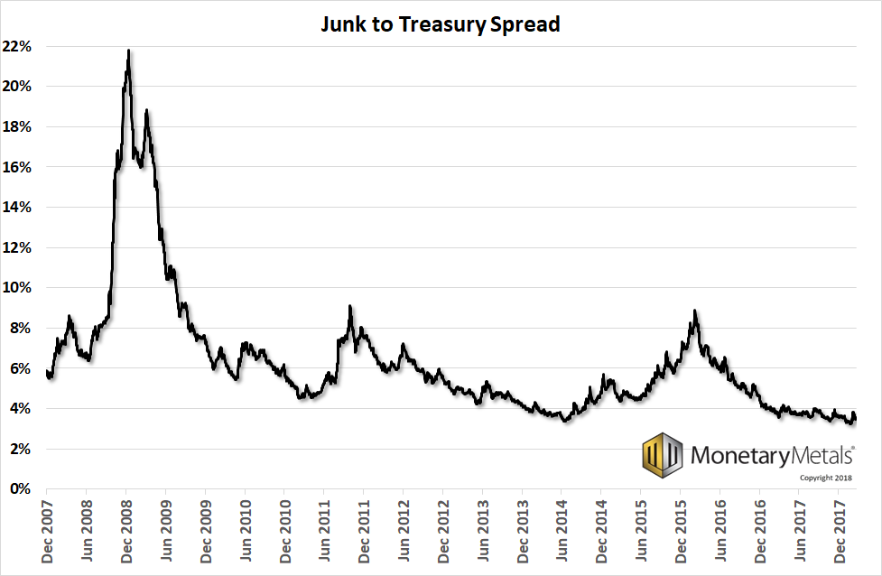Junk to Treasury Spread, Dec 2007 - Dec 2017