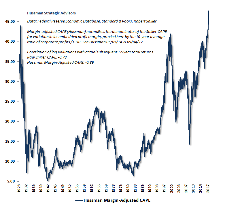 Hussman Margin-Adjusted CAPE, 1928 - 2017