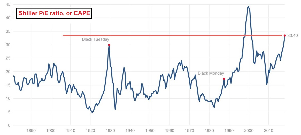 Shiller P/E Ratio, 1980 - 2018