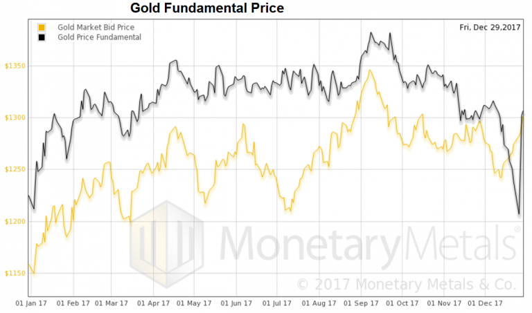 Gold Market Bid and Fundamental Price