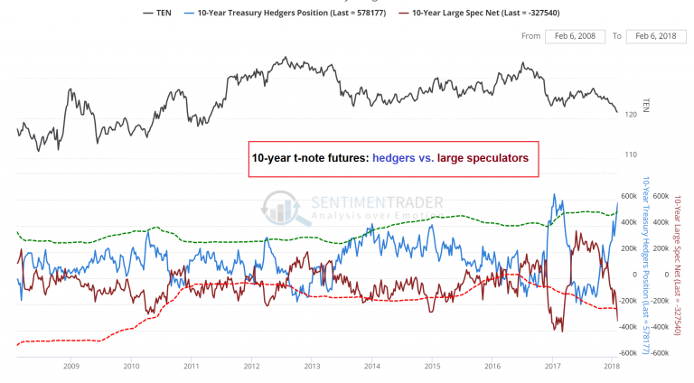 Hedgers vs Large Speculators, 2009 - 2018