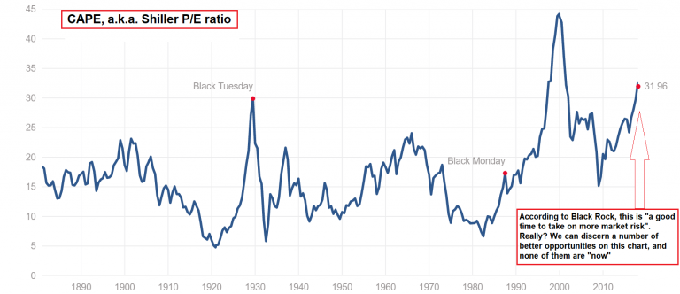 CAPE Shiller P/E Ratio, 1890 - 2018