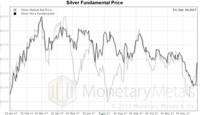 Silver Market Bid and Fundamental Price
