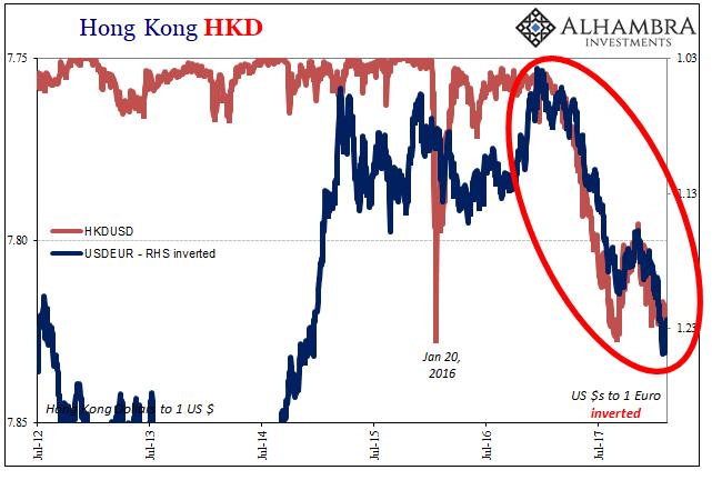 Hong Kong HKD, Jul 2012 - Feb 2018