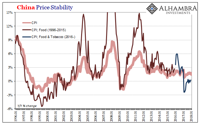 China Price Stability, Jan 1996 - 2018