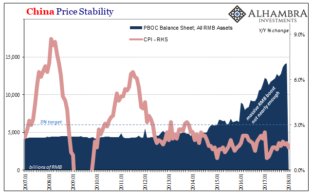 China Price Stability, Jan 2007 - Jan 2018