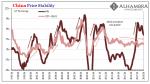 China Price Stability, Jan 1997 - 2018