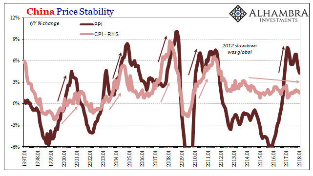 China Price Stability, Jan 1997 - 2018