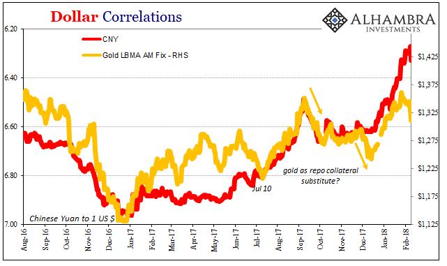 Dollar Correlations, Aug 2016 - Feb 2018