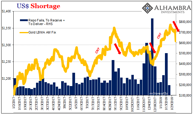 USD Shortage, Jan 2017 - Feb 2018