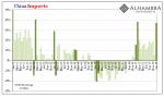 China Imports, Jan 2011 - 2018