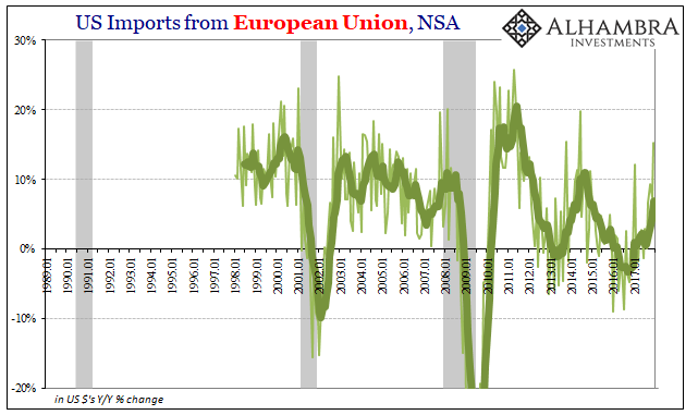 US Imports from European Union, Jan 1989 - 2018