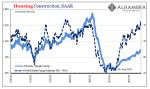 US Housing Construction, Jan 1985 - Jan 2018