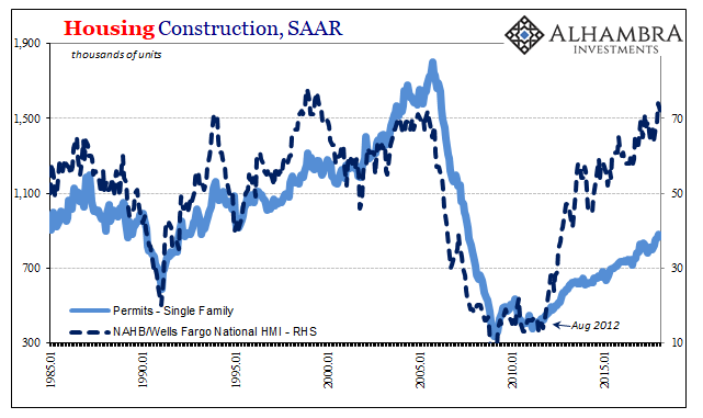 US Housing Construction, Jan 1985 - Jan 2018