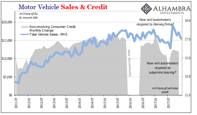 US Motor Vehicle Sales and Credit, Jul 2011 - Jan 2018
