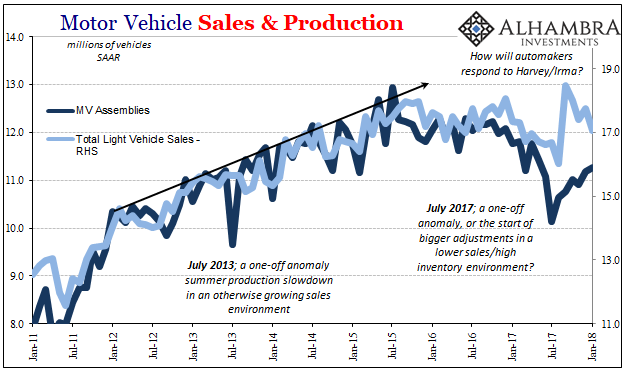 US Motor Vehicle Sales and Production, Jan 2011 - 2018