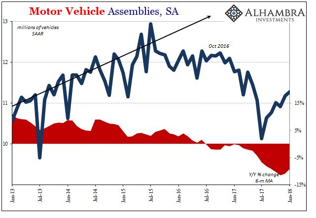 US Motor Vehicle Assemblies, Jan 2013 - 2018