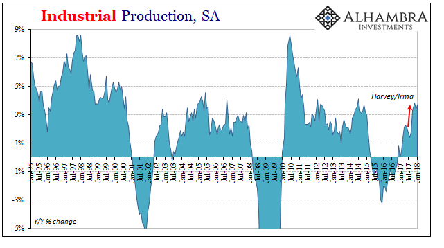 US Industrial Production, Jan 1995 - 2018