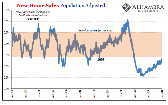 US New Home Sales Non-Institutional Population, Jan 1963 - Jan 2018