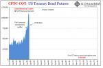 US Treasury Bond Futures, Jan 1993 - 2018